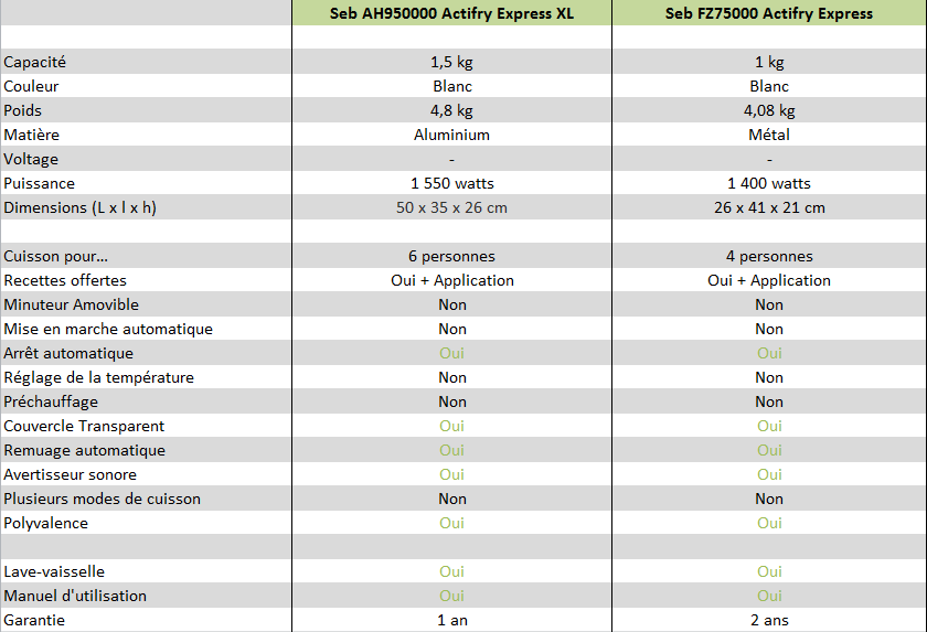 Comparatifs Actifry Express et Actifry Express XL